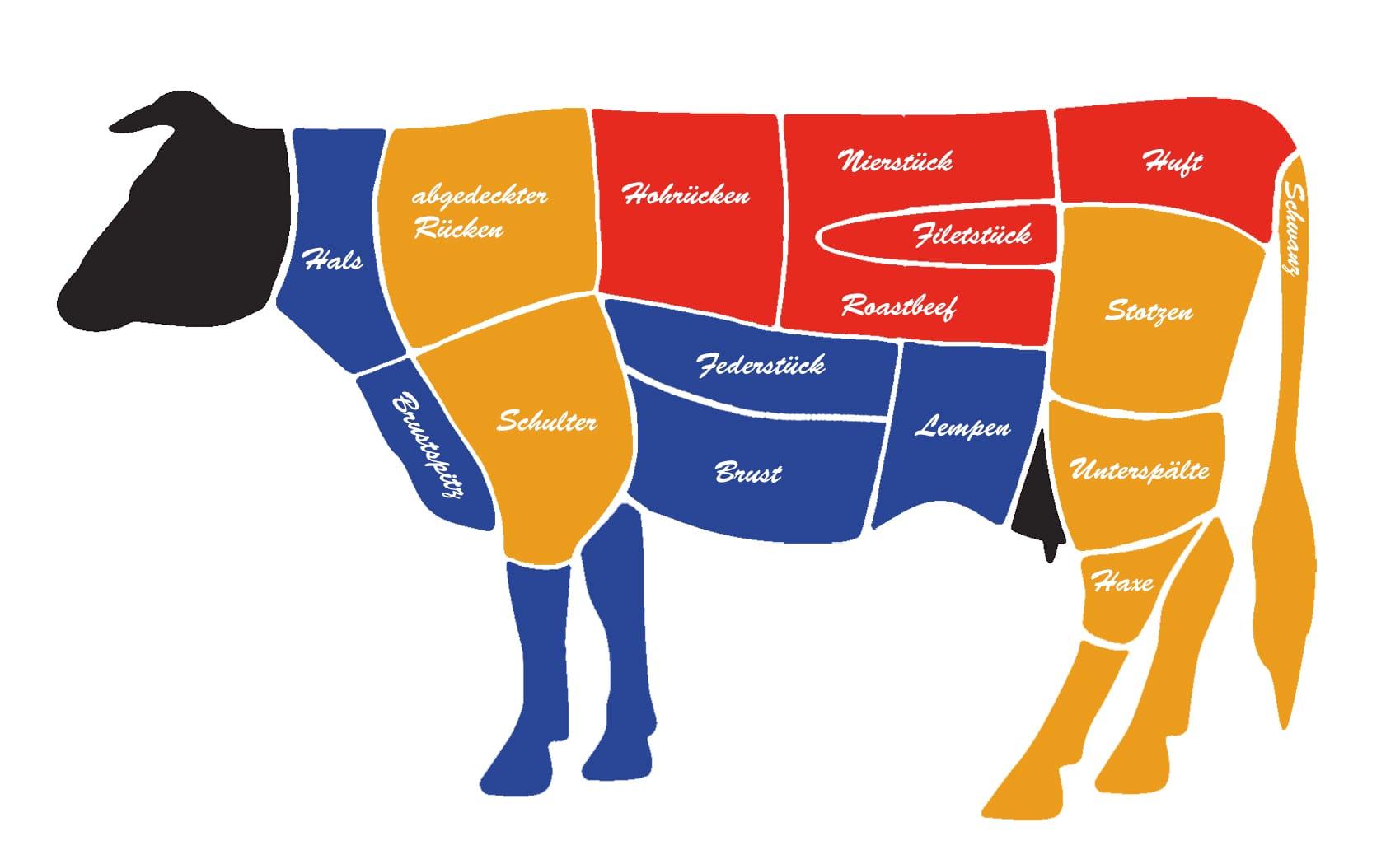 Je nach Fleischstück ist eine andere Zubereitungsart notwendig.